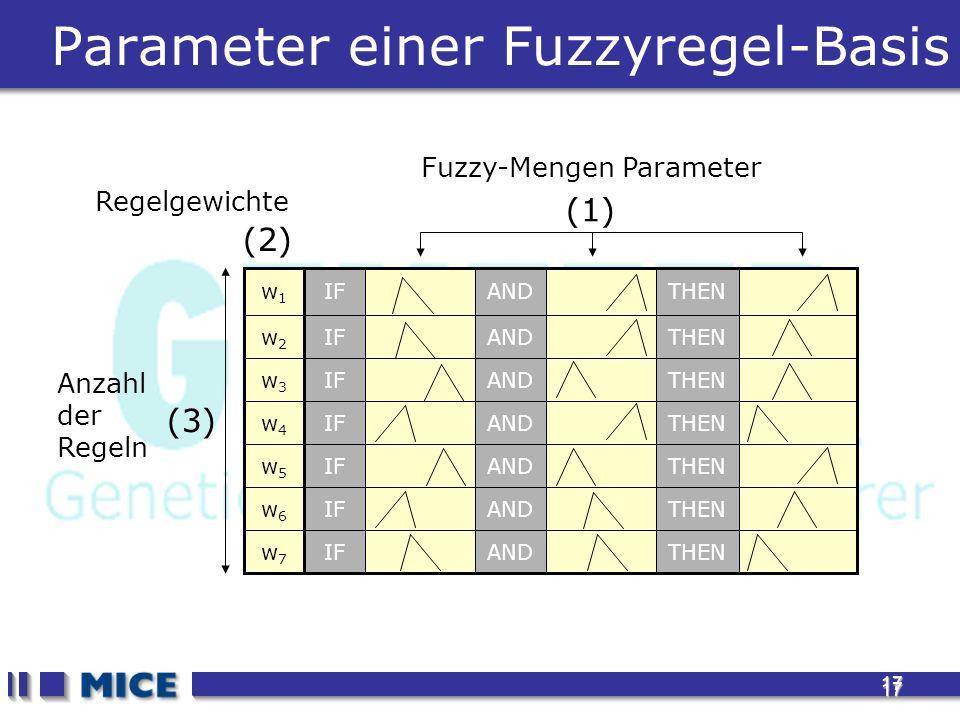 17 17 Parameter einer Fuzzyregel-Basis w7w7 w6w6 w5w5 w4w4 w3w3 w2w2 w1w1 THENANDIF THENANDIF THENANDIF THENANDIF THENANDIF THENANDIF THENANDIF Fuzzy-Mengen Parameter (1) (2) Regelgewichte (3) Anzahl der Regeln