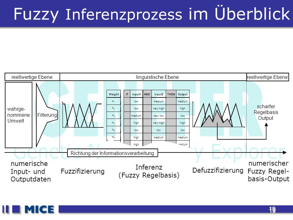 19 19 Fuzzy Inferenzprozess im Überblick numerische Input- und Outputdaten Fuzzifizierung numerischer Fuzzy Regel- basis-Output Inferenz (Fuzzy Regelbasis) Defuzzifizierung