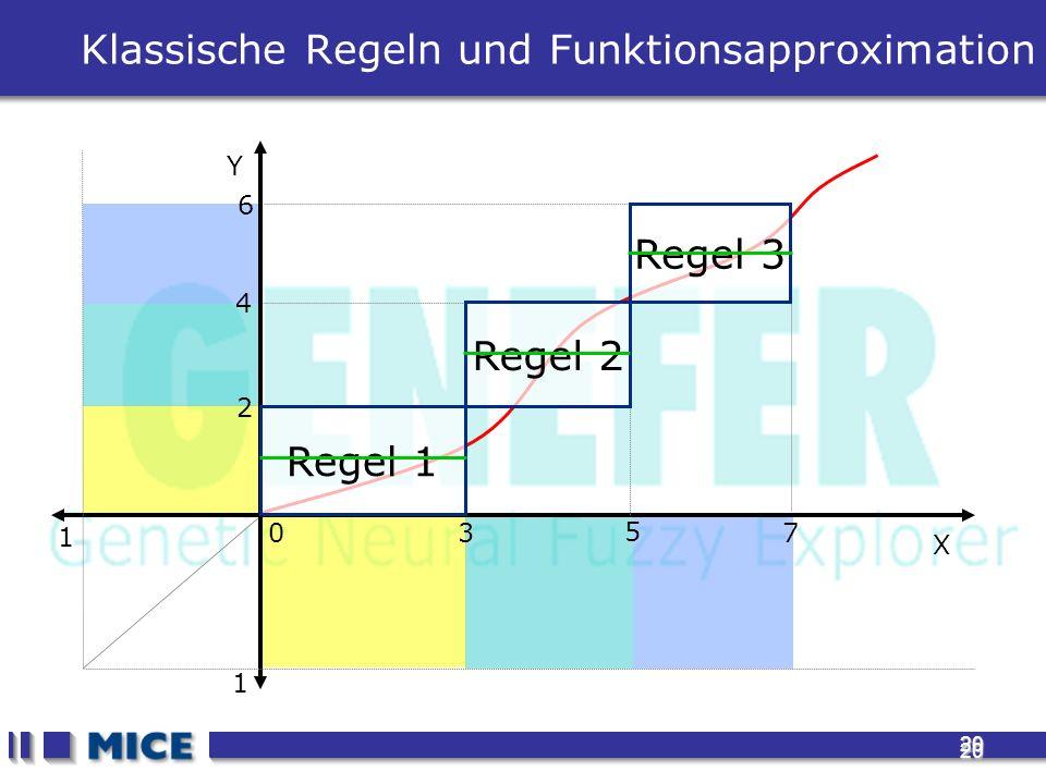 20 20 Klassische Regeln und Funktionsapproximation 1 1 X Y 3 5 7 0 2 4 6 Regel 1 Regel 2 Regel 3