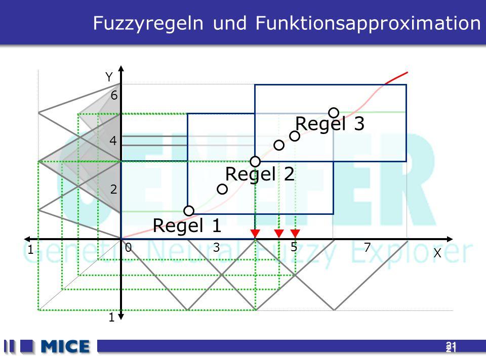21 21 Fuzzyregeln und Funktionsapproximation 1 1 X Y 3 5 7 0 2 4 6 Regel 1 Regel 2 Regel 3