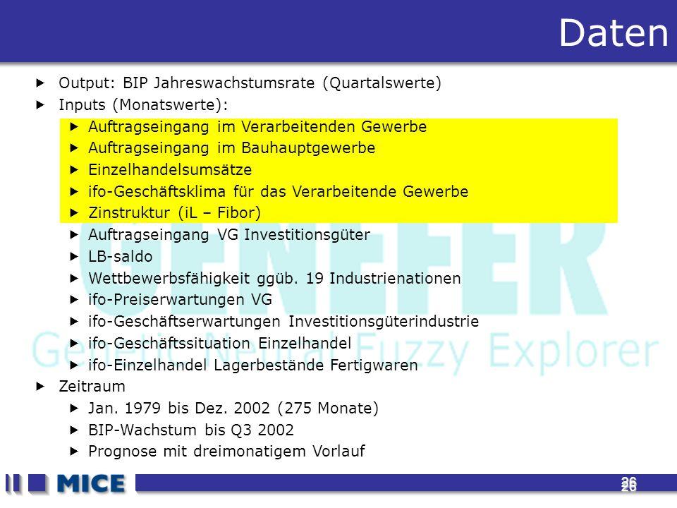 26 26 Output: BIP Jahreswachstumsrate (Quartalswerte) Inputs (Monatswerte): Auftragseingang im Verarbeitenden Gewerbe Auftragseingang im Bauhauptgewerbe Einzelhandelsumsätze ifo-Geschäftsklima für das Verarbeitende Gewerbe Zinstruktur (iL – Fibor) Auftragseingang VG Investitionsgüter LB-saldo Wettbewerbsfähigkeit ggüb.