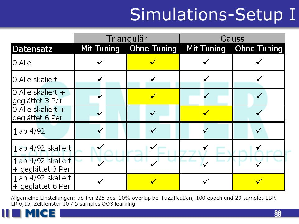 30 30 Simulations-Setup I 1 1 1 1 Allgemeine Einstellungen: ab Per 225 oos, 30% overlap bei Fuzzification, 100 epoch und 20 samples EBP, LR 0,15, Zeitfenster 10 / 5 samples OOS learning