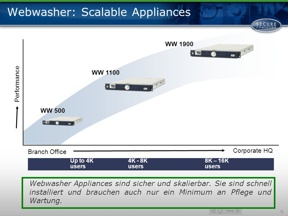 Home 73 Webwasher: Scalable Appliances WW 1900 WW 1100 WW 500 Branch Office Corporate HQ Performance Up to 4K users 4K - 8K users 8K – 16K users Webwa