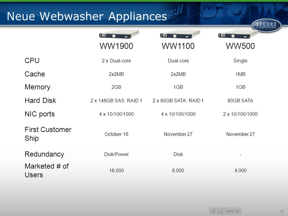 Home 75 Neue Webwasher Appliances WW1900WW1100WW500 CPU 2 x Dual-coreDual-coreSingle Cache 2x2MB 1MB Memory 2GB1GB Hard Disk 2 x 146GB SAS. RAID 12 x