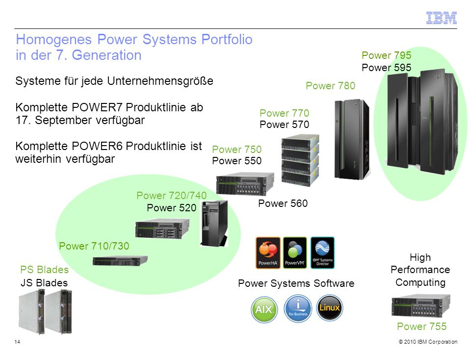 © 2010 IBM Corporation14 Homogenes Power Systems Portfolio in der 7. Generation Power 755 JS Blades Power 780 Power 560 Power 770 Power 570 Power 750