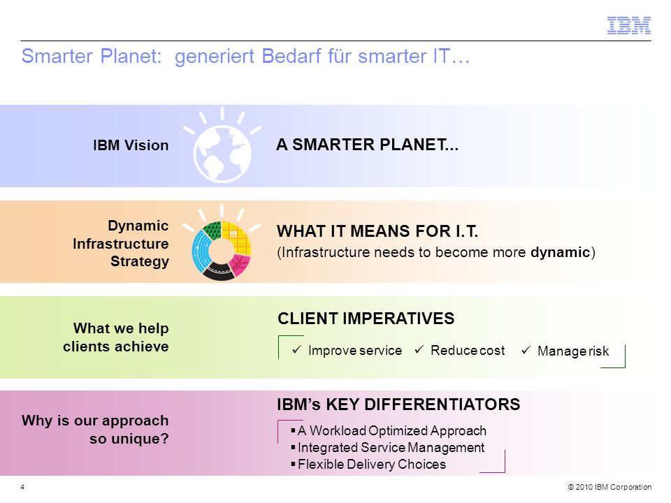 © 2010 IBM Corporation25 Eine dynamische Infrastruktur ist eine Reise … …diese korrespondierenden Initiativen bilden die DNA für die Entwicklung eines smarter planet.