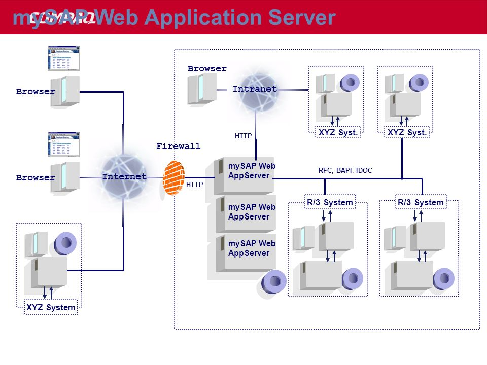 mySAP Web Application Server Intranet Internet mySAP Web AppServer Browser Firewall HTTP Browser XYZ Syst. XYZ System XYZ Syst. R/3 System RFC, BAPI,