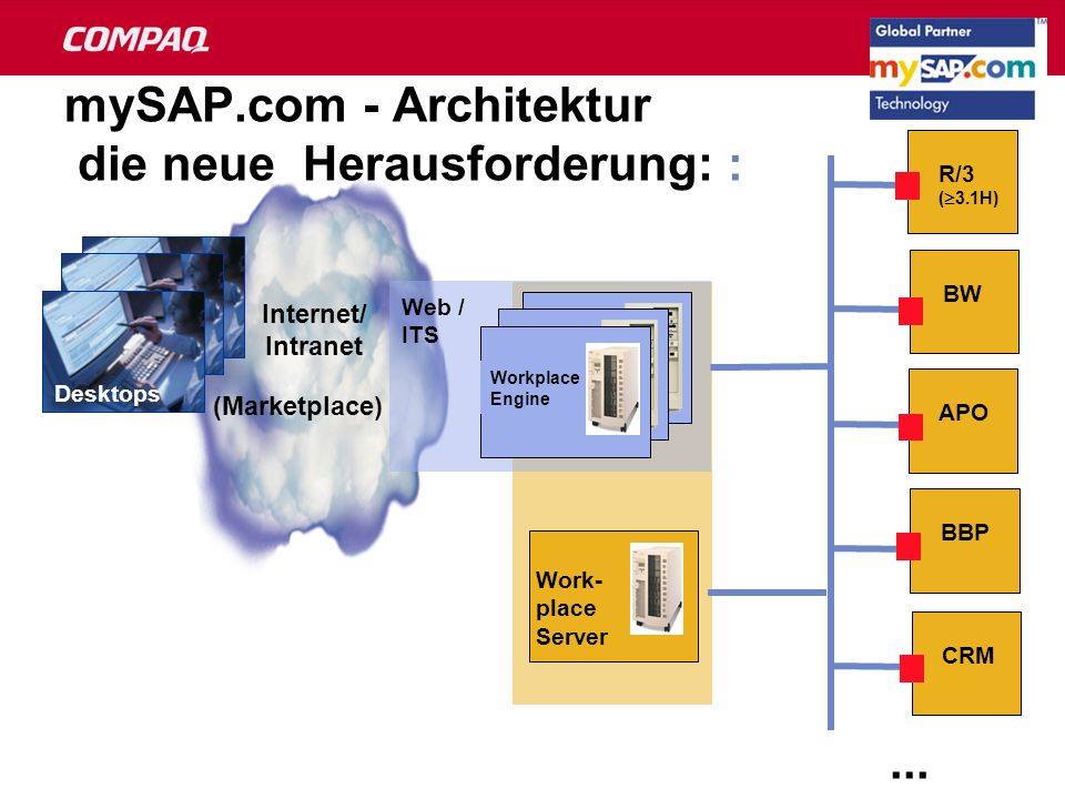 mySAP.com - Architektur die neue Herausforderung: : Work- place Server BW R/3 ( 3.1H) APO Web server Workplace Engine Desktops Web / ITS BBP CRM Inter