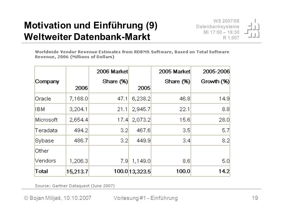 WS 2007/08 Datenbanksysteme Mi 17:00 – 18:30 R 1.007 © Bojan Milijaš, 10.10.2007Vorlesung #1 - Einführung19 Motivation und Einführung (9) Weltweiter D