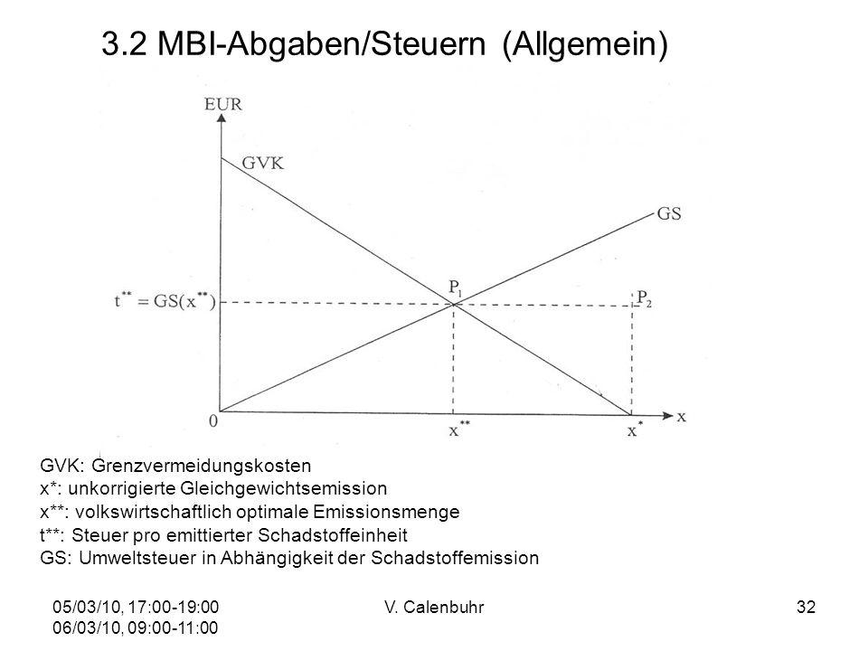 05/03/10, 17:00-19:00 06/03/10, 09:00-11:00 V. Calenbuhr32 GVK: Grenzvermeidungskosten x*: unkorrigierte Gleichgewichtsemission x**: volkswirtschaftli