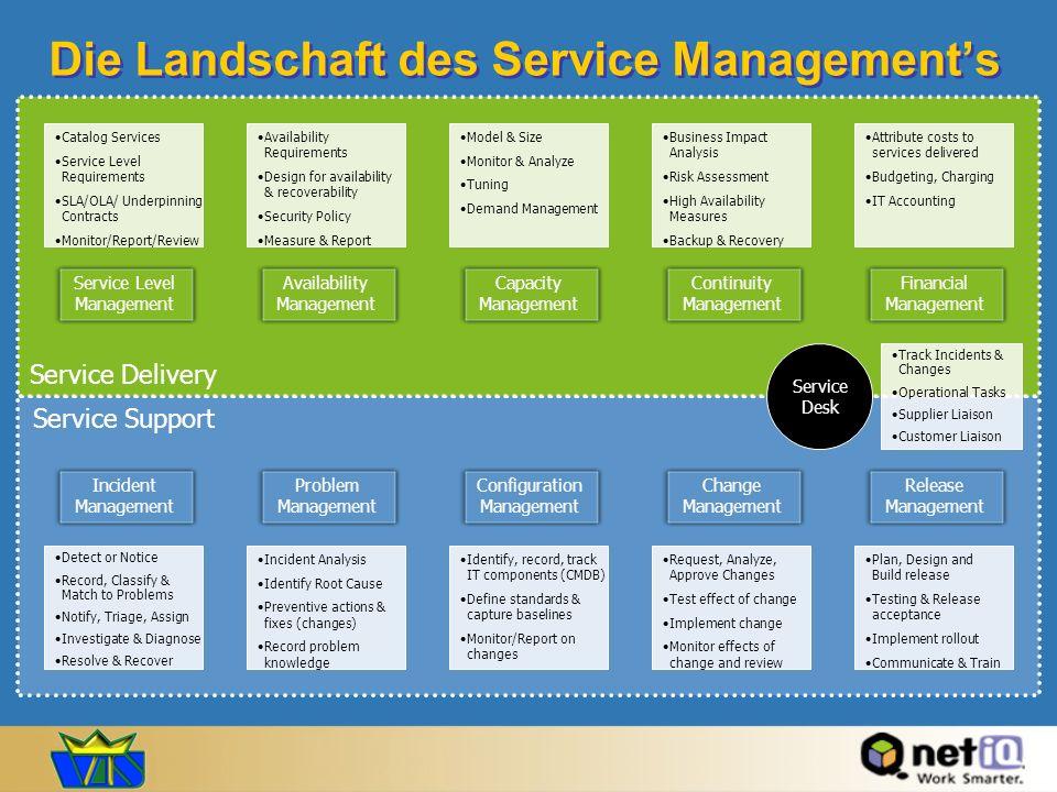 Die Landschaft des Service Managements Service Level Management Service Support Service Delivery Catalog Services Service Level Requirements SLA/OLA/