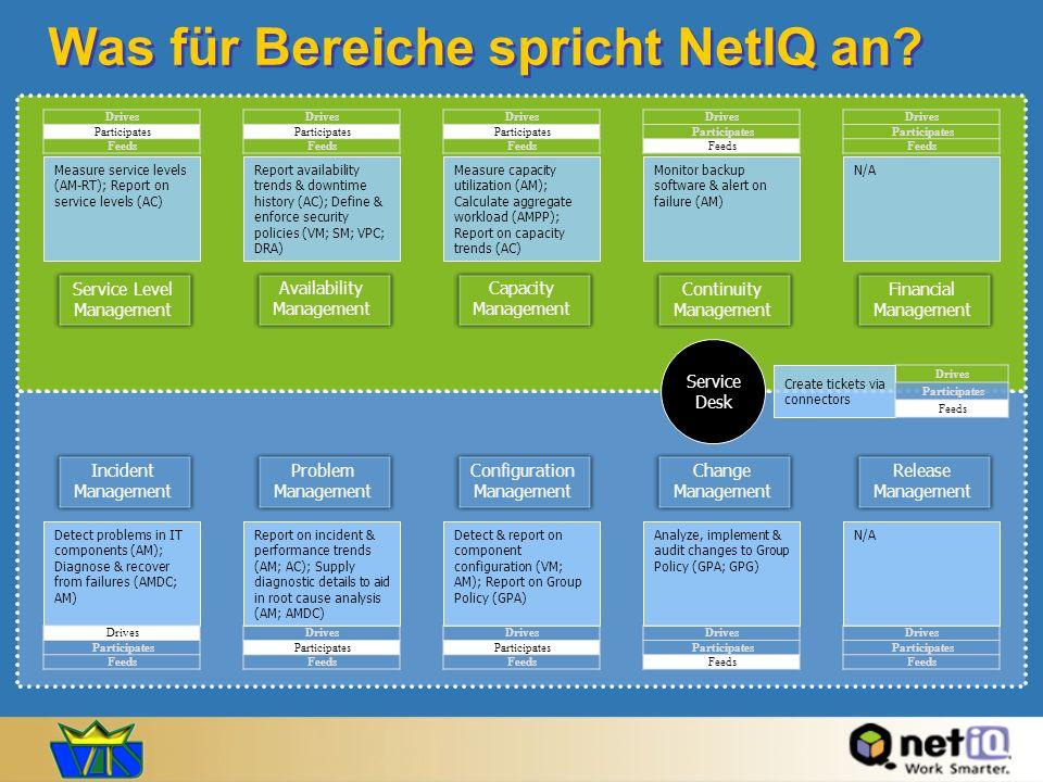 Was für Bereiche spricht NetIQ an? Service Level Management Measure service levels (AM-RT); Report on service levels (AC) Measure capacity utilization