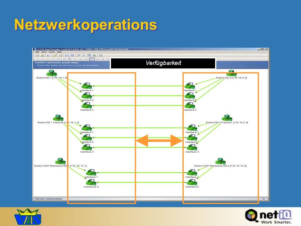 Netzwerkoperations Verfügbarkeit