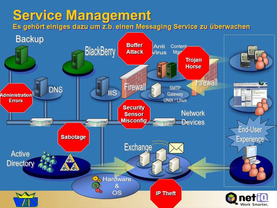 Service Management Sichtweisen Web Servers: Multi-vendor Application Servers: Multi-vendor Databases: Multi-vendor System Admin Web Admin Databank Admin Management einer Vielzahl von Heterogenen Komponenten: (Network, Web Servers, App Servers, Databases) Network: Multi-vendor Netzwerk Admin Web-basierte Applikation Service Sicht Management einer Service Metrik (z.B.
