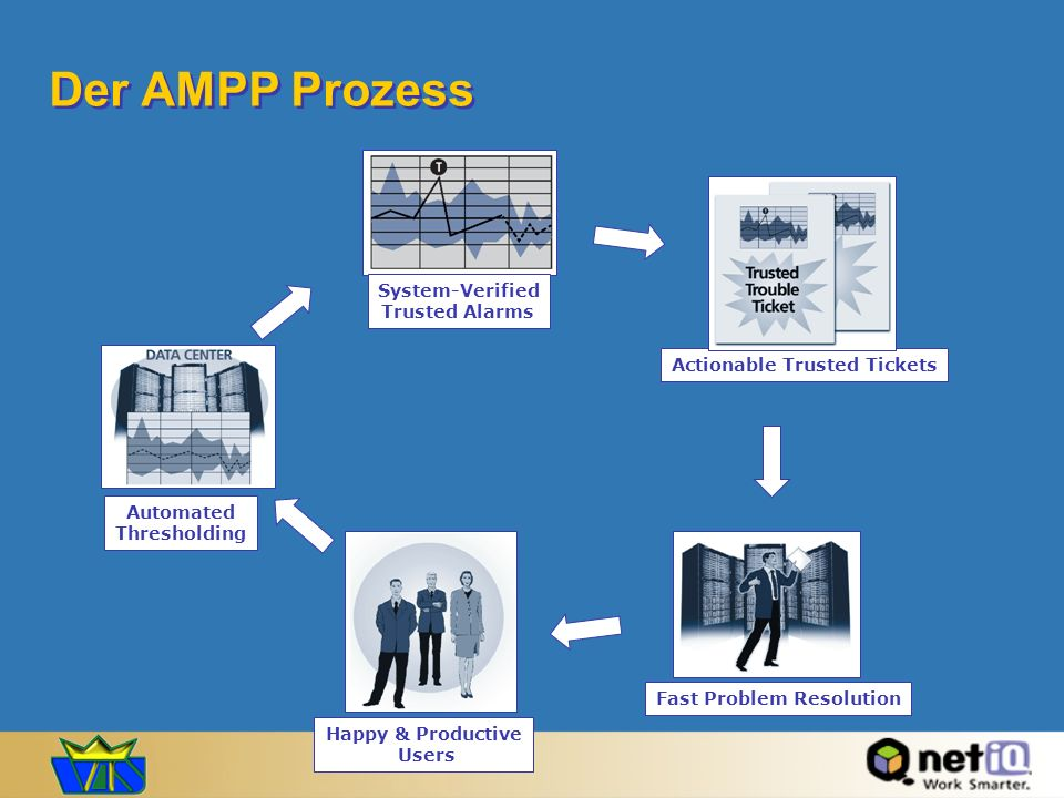 Der AMPP Prozess Actionable Trusted Tickets Automated Thresholding System-Verified Trusted Alarms Fast Problem Resolution Happy & Productive Users