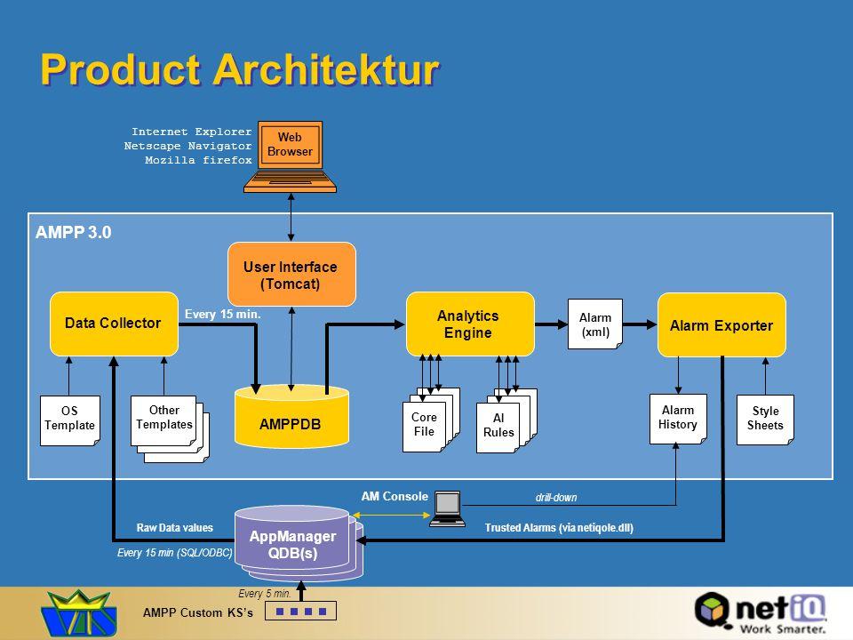 Product Architektur Web Browser Alarm (xml) MSSQL 2000 Internet Explorer Netscape Navigator Mozilla firefox AMPPDB Every 15 min. AppManager QDB(s) Dat