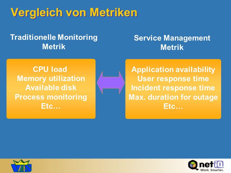 Vergleich von Metriken CPU load Memory utilization Available disk Process monitoring Etc… Traditionelle Monitoring Metrik Application availability Use