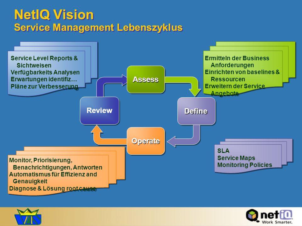 NetIQ Vision Service Management Lebenszyklus Service Level Reports & Sichtweisen Verfügbarkeits Analysen Erwartungen identifiz… Pläne zur Verbesserung