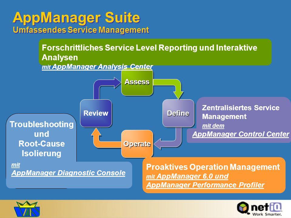 AppManager Suite Umfassendes Service Management Review AssessAssessOperateOperate DefineDefine Forschrittliches Service Level Reporting und Interaktiv