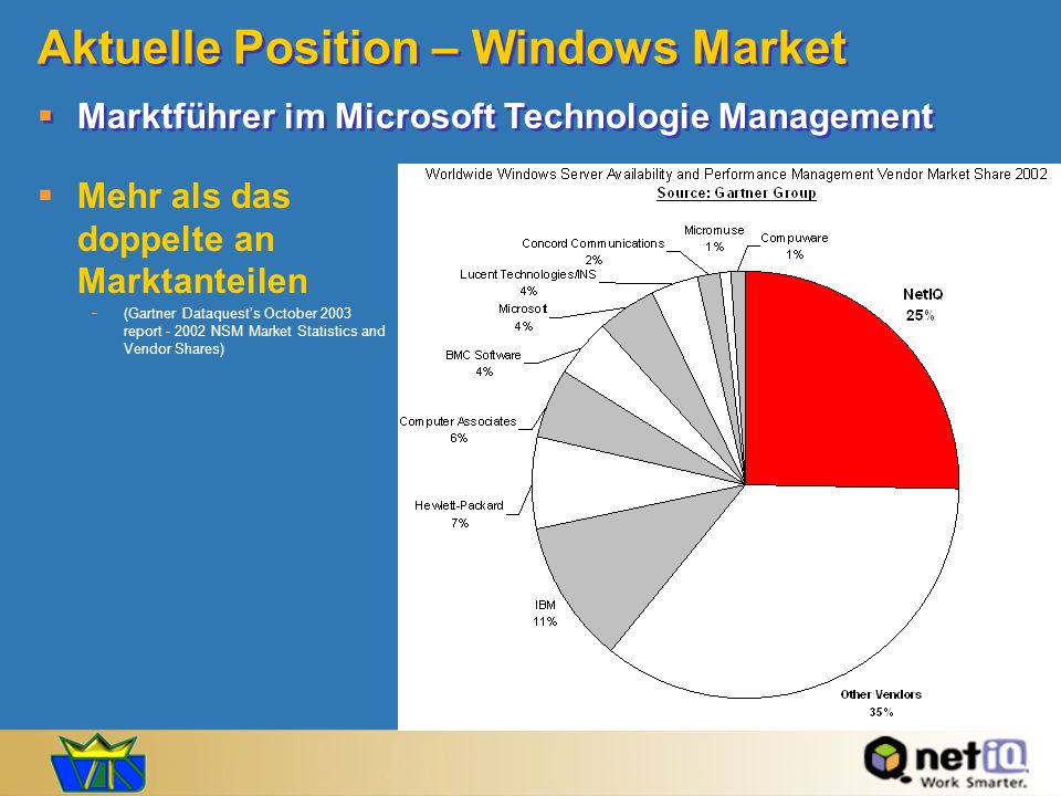 Aktuelle Position – Windows Market Mehr als das doppelte an Marktanteilen (Gartner Dataquests October 2003 report - 2002 NSM Market Statistics and Ven