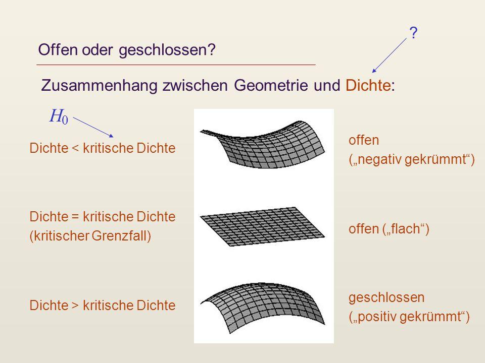 Offen oder geschlossen? Zusammenhang zwischen Geometrie und Dichte: Dichte < kritische Dichte Dichte = kritische Dichte (kritischer Grenzfall) Dichte