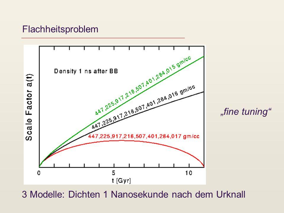 Flachheitsproblem 3 Modelle: Dichten 1 Nanosekunde nach dem Urknall fine tuning