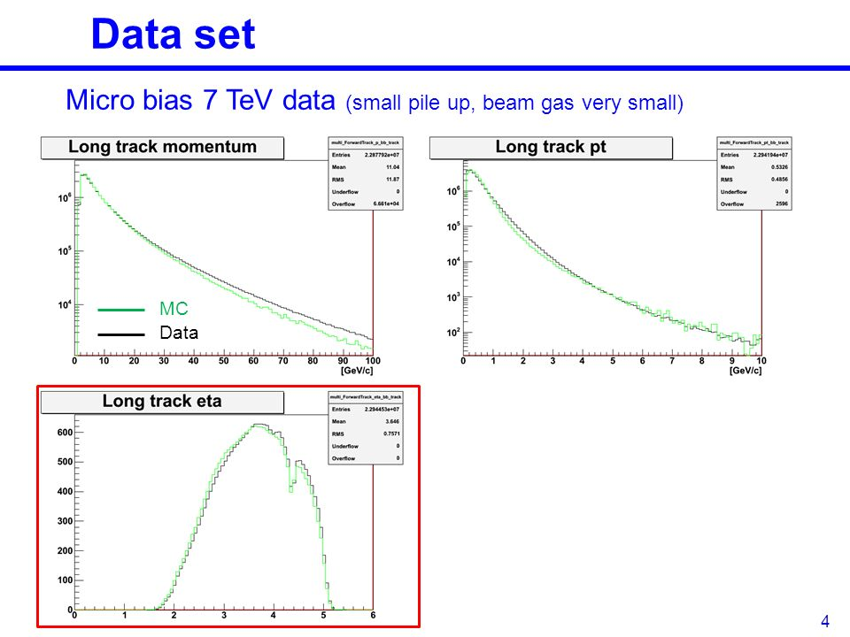 Data set 4 Micro bias 7 TeV data (small pile up, beam gas very small) MC Data