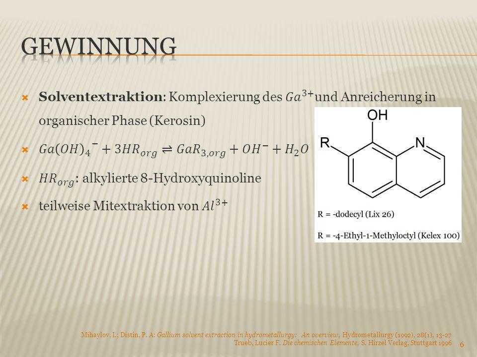 6 Mihaylov, I.; Distin, P. A: Gallium solvent extraction in hydrometallurgy: An overview, Hydrometallurgy (1992), 28(1), 13-27 Trueb, Lucier F. Die ch