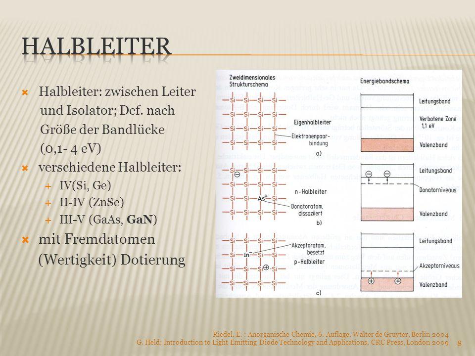 Halbleiter: zwischen Leiter und Isolator; Def. nach Größe der Bandlücke (0,1- 4 eV) verschiedene Halbleiter: IV(Si, Ge) II-IV (ZnSe) III-V (GaAs, GaN)