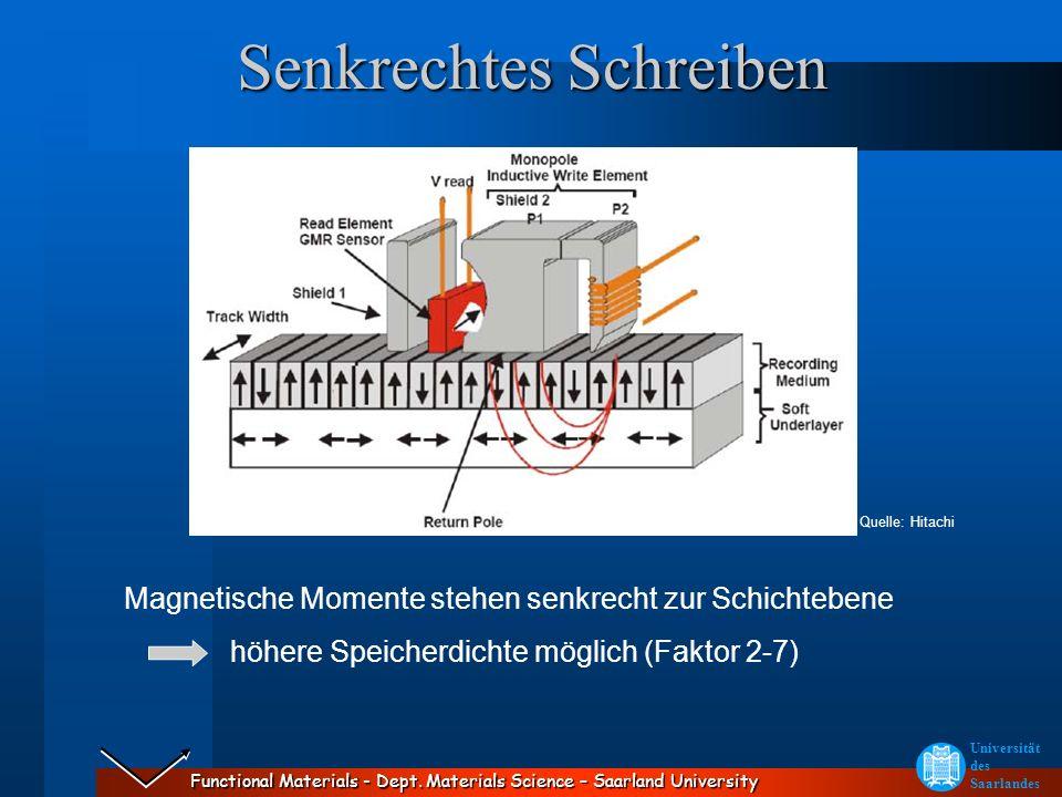 Functional Materials - Dept. Materials Science – Saarland University Universität des Saarlandes Quelle: Hitachi Magnetische Momente stehen senkrecht z