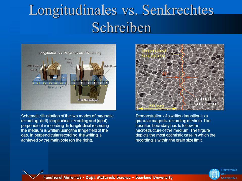 Functional Materials - Dept. Materials Science – Saarland University Universität des Saarlandes Longitudinales vs. Senkrechtes Schreiben Schematic ill