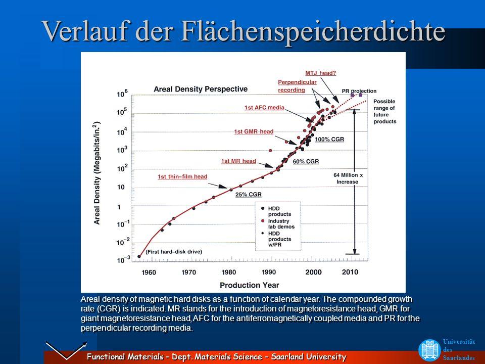 Functional Materials - Dept. Materials Science – Saarland University Universität des Saarlandes Verlauf der Flächenspeicherdichte Areal density of mag