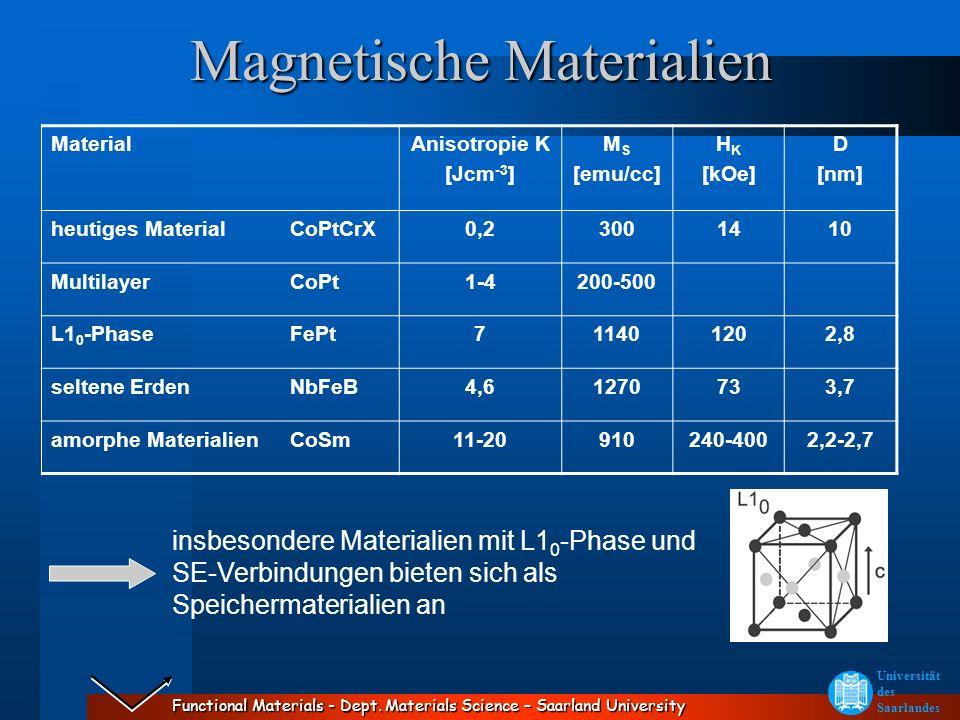 Functional Materials - Dept. Materials Science – Saarland University Universität des Saarlandes Magnetische Materialien MaterialAnisotropie K [Jcm -3