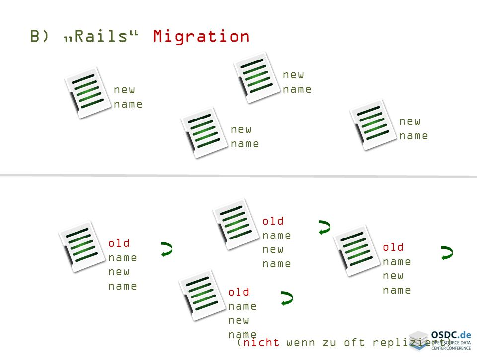 B) Rails Migration new name old name new name (nicht wenn zu oft repliziert) old name new name old name new name old name new name