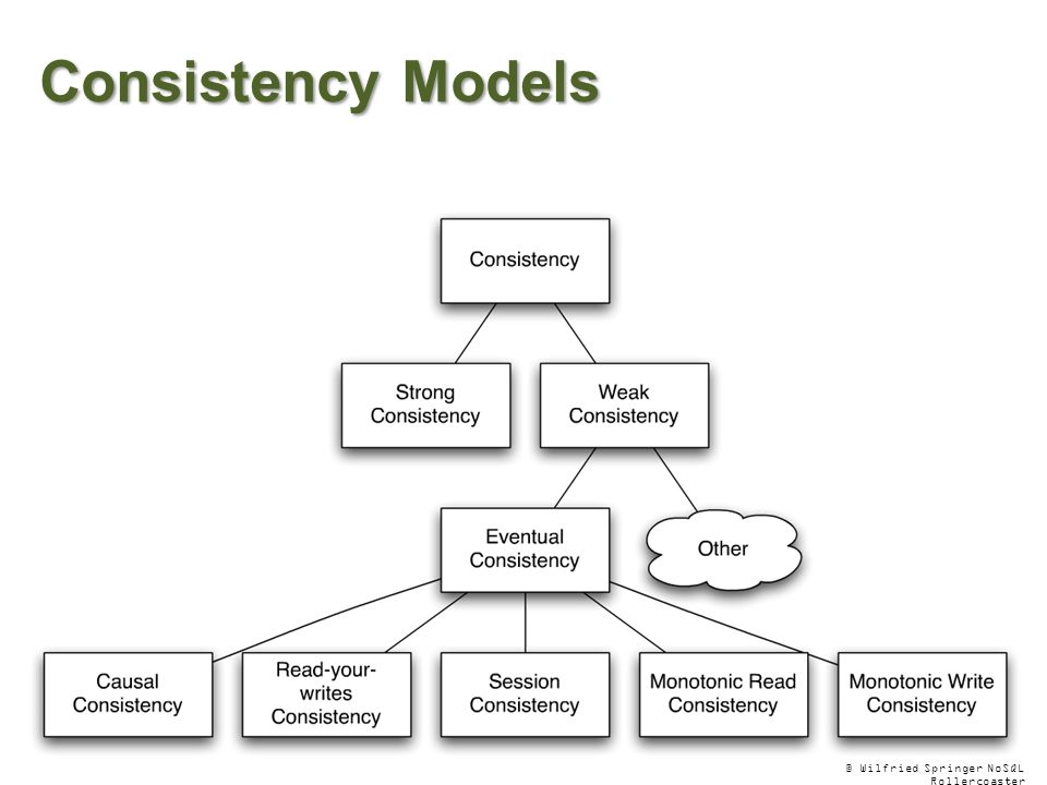 Consistency Models © Wilfried Springer NoSQL Rollercoaster