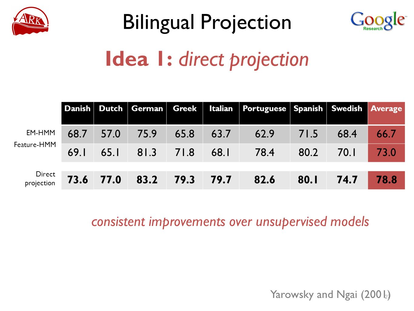 Bilingual Projection Idea 1: direct projection consistent improvements over unsupervised models 27 Yarowsky and Ngai (2001) DanishDutchGermanGreekItalianPortugueseSpanishSwedishAverage 68.757.075.965.863.762.971.568.466.7 69.165.181.371.868.178.480.270.173.0 73.677.083.279.379.782.680.174.778.8 EM-HMM Direct projection Feature-HMM