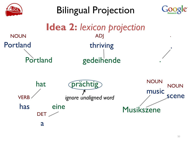 Bilingual Projection Idea 2: lexicon projection NOUN Portland ADJ thriving gedeihende prächtig VERB has hat DET a eine NOUN scene Musikszene NOUN musi
