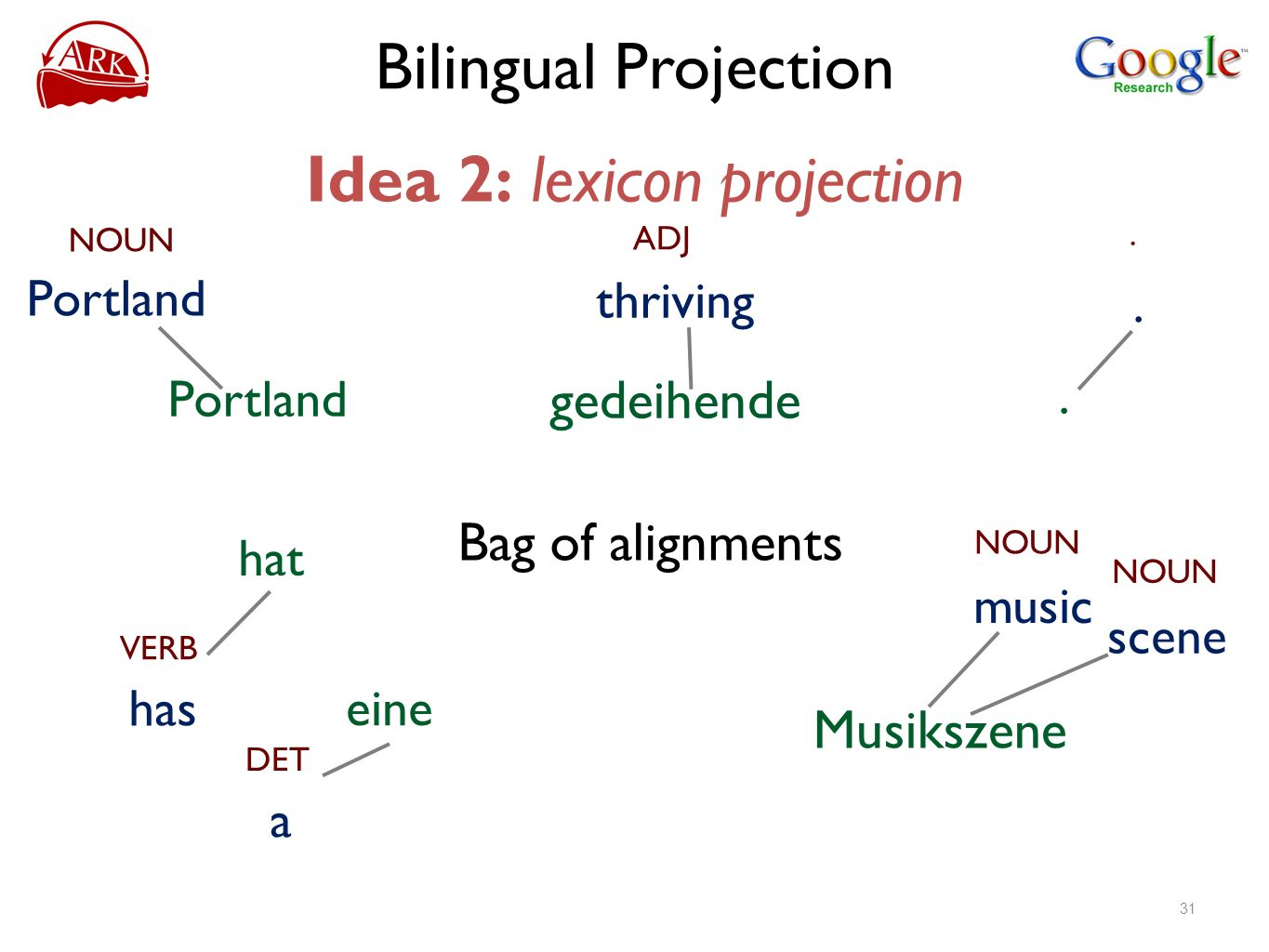 Bilingual Projection Idea 2: lexicon projection NOUN Portland ADJ thriving gedeihende VERB has hat DET a eine NOUN scene Musikszene NOUN music... Bag