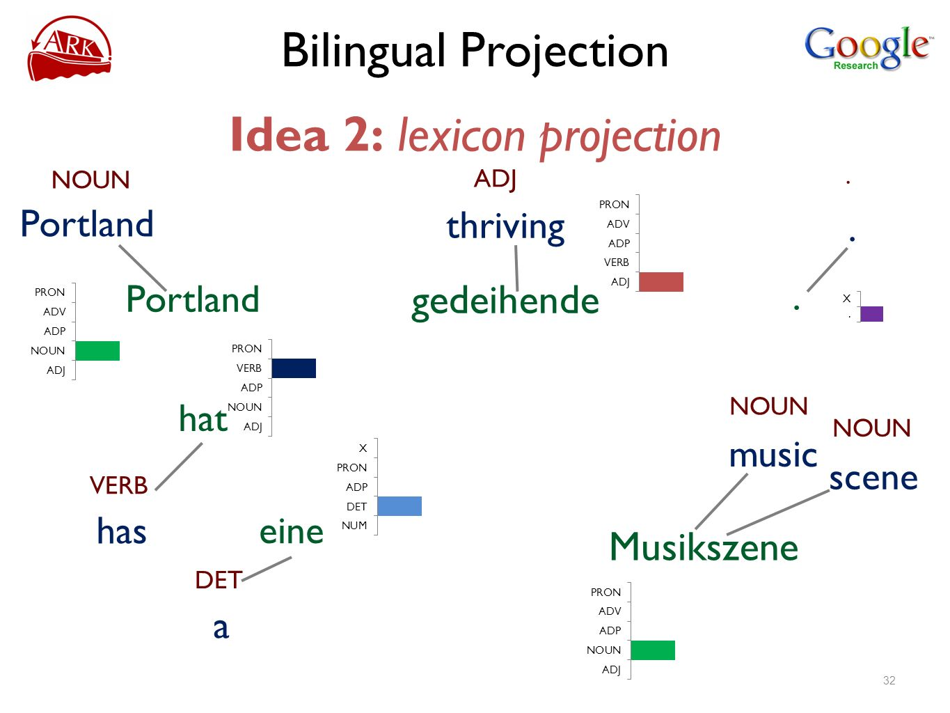 Bilingual Projection Idea 2: lexicon projection NOUN Portland ADJ thriving gedeihende VERB has hat eine NOUN scene Musikszene NOUN music...