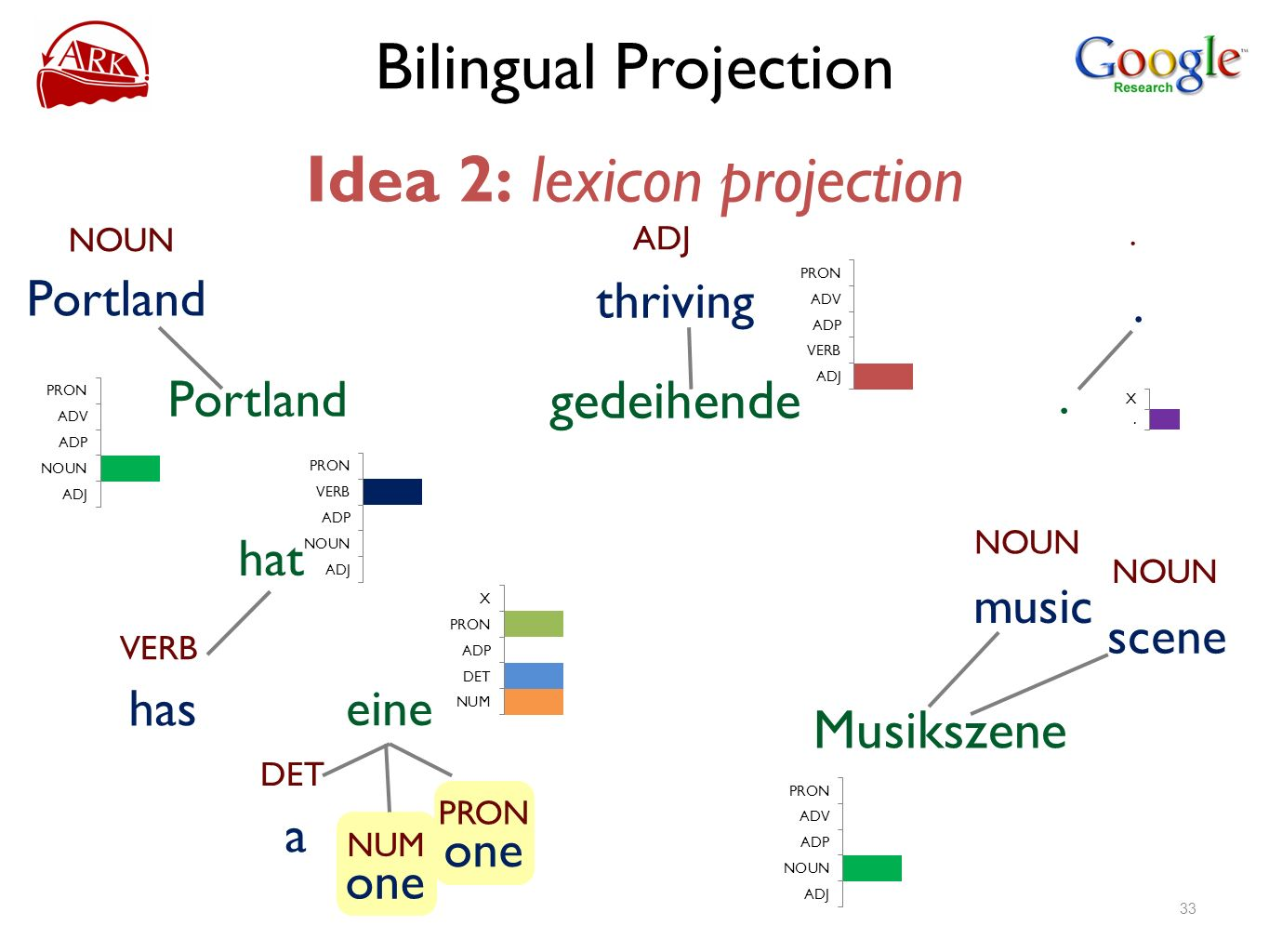 Bilingual Projection Idea 2: lexicon projection NOUN Portland ADJ thriving gedeihende VERB has hat eine NOUN scene NOUN music... DET a NUM one PRON on