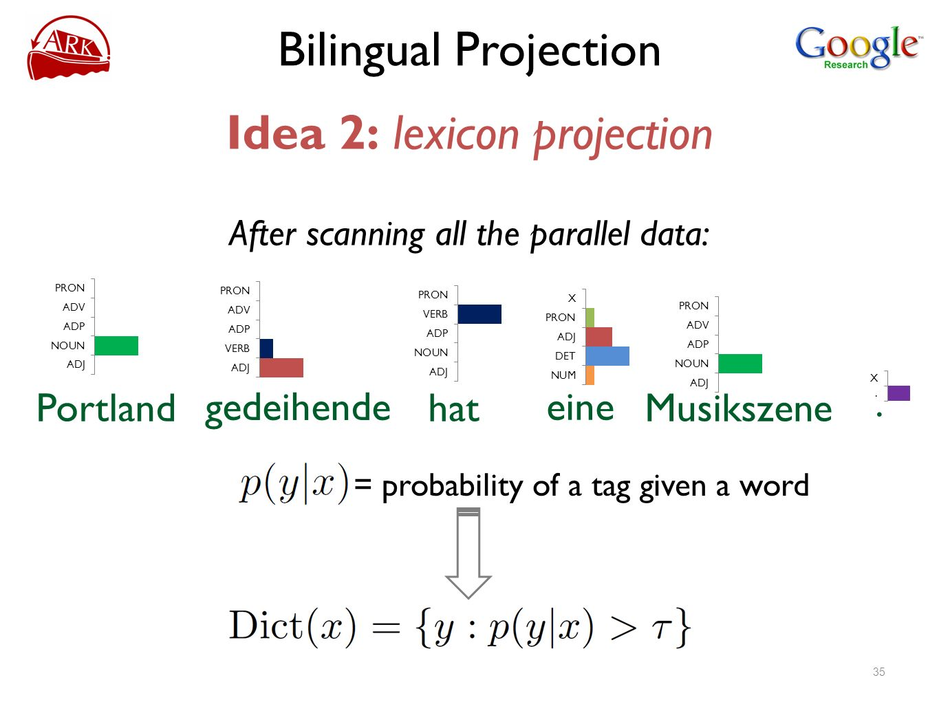 Bilingual Projection Idea 2: lexicon projection Portland gedeihende hat eine Musikszene. After scanning all the parallel data: = probability of a tag