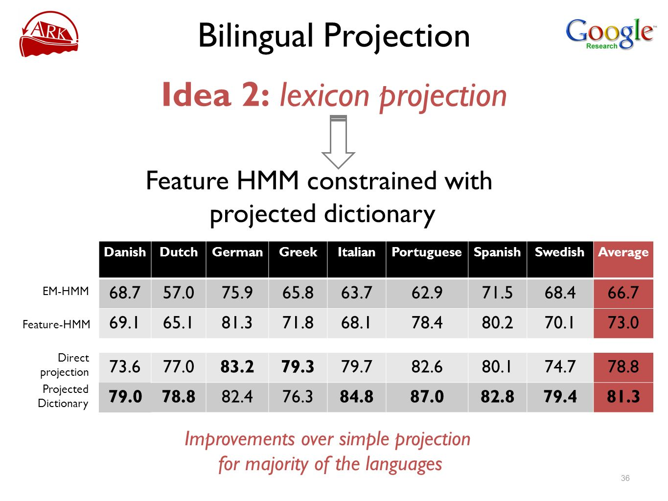 Bilingual Projection Idea 2: lexicon projection Feature HMM constrained with projected dictionary Improvements over simple projection for majority of the languages 36 DanishDutchGermanGreekItalianPortugueseSpanishSwedishAverage EM-HMM Direct projection Projected Dictionary Feature-HMM