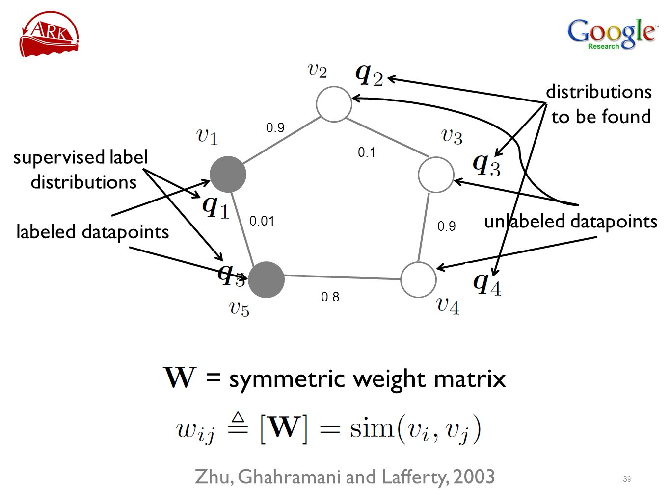 labeled datapoints unlabeled datapoints = symmetric weight matrix supervised label distributions to be found Zhu, Ghahramani and Lafferty,