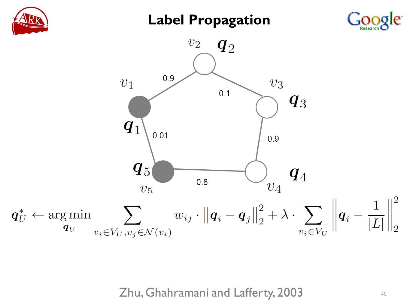 Label Propagation Zhu, Ghahramani and Lafferty,