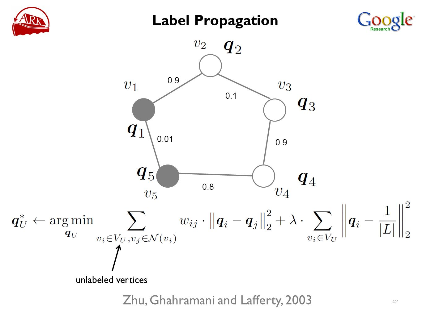 unlabeled vertices Zhu, Ghahramani and Lafferty, Label Propagation