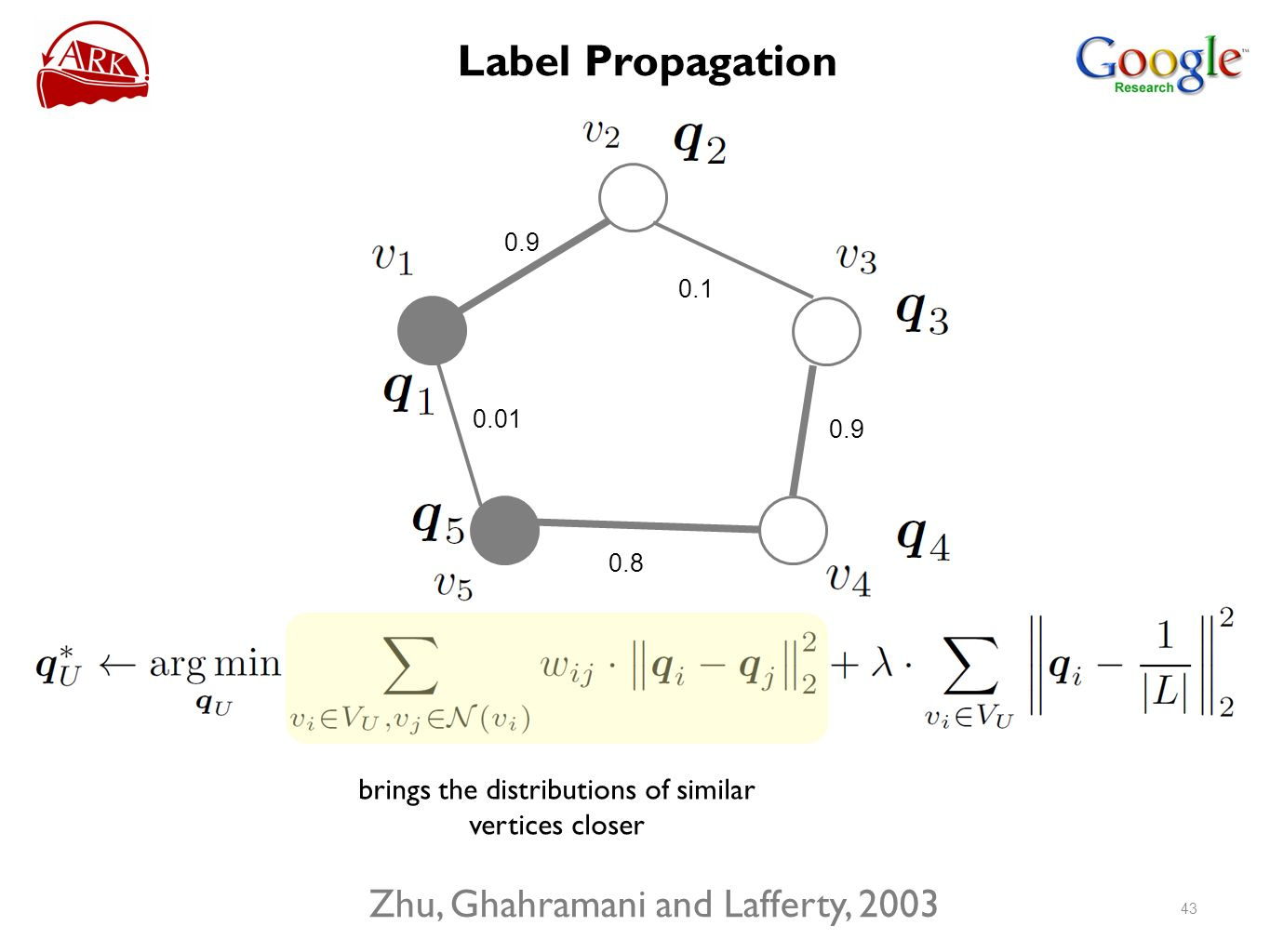 0.9 0.01 0.8 0.9 0.1 brings the distributions of similar vertices closer Zhu, Ghahramani and Lafferty, 2003 43 Label Propagation