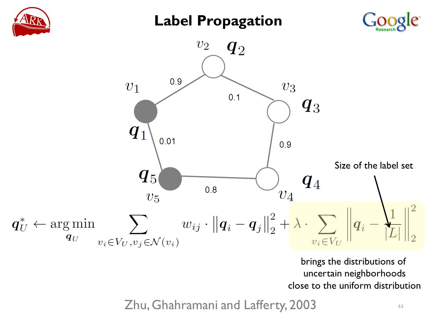 0.9 0.01 0.8 0.9 0.1 brings the distributions of uncertain neighborhoods close to the uniform distribution Size of the label set Zhu, Ghahramani and L