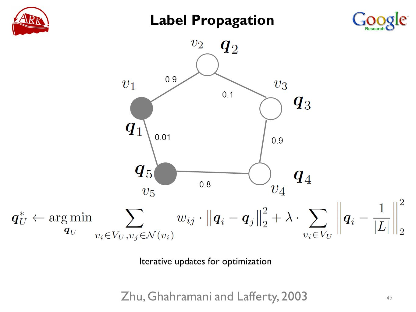 0.9 0.01 0.8 0.9 0.1 Iterative updates for optimization Zhu, Ghahramani and Lafferty, 2003 45 Label Propagation