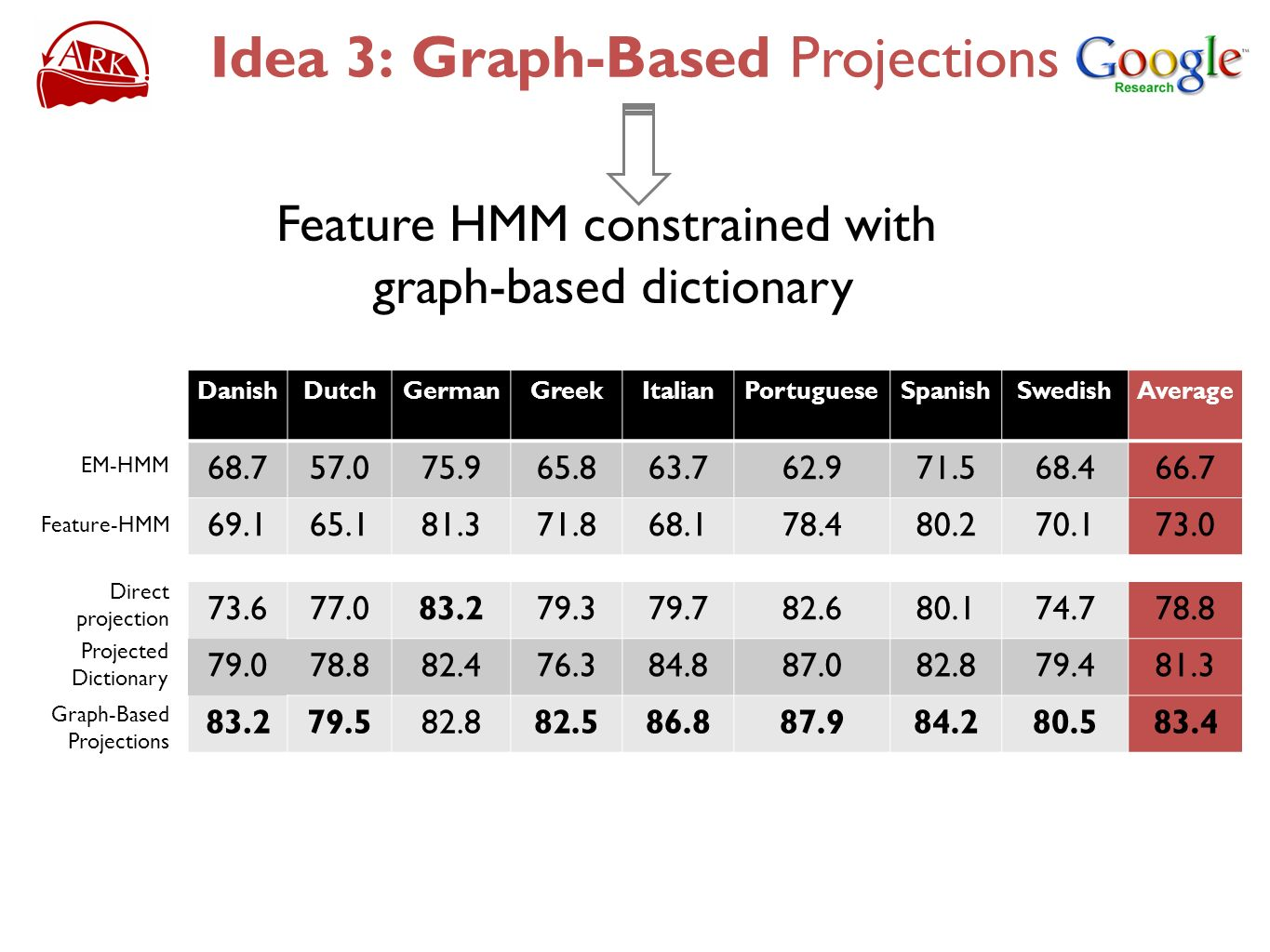 Idea 3: Graph-Based Projections Feature HMM constrained with graph-based dictionary DanishDutchGermanGreekItalianPortugueseSpanishSwedishAverage 68.75