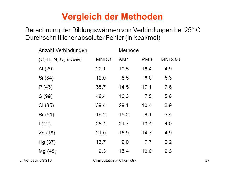 8. Vorlesung SS13Computational Chemistry27 Vergleich der Methoden Berechnung der Bildungswärmen von Verbindungen bei 25° C Durchschnittlicher absolute